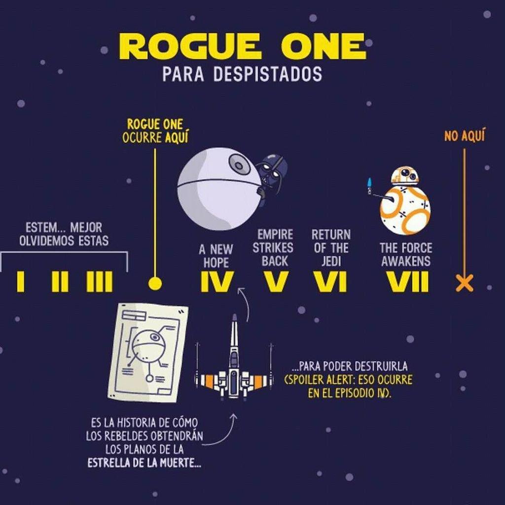 En el 40 aniversario del estreno de la primera película de Star Wars, ya es hora de saber el orden de la saga. ¡Y más el día de Star Wars!