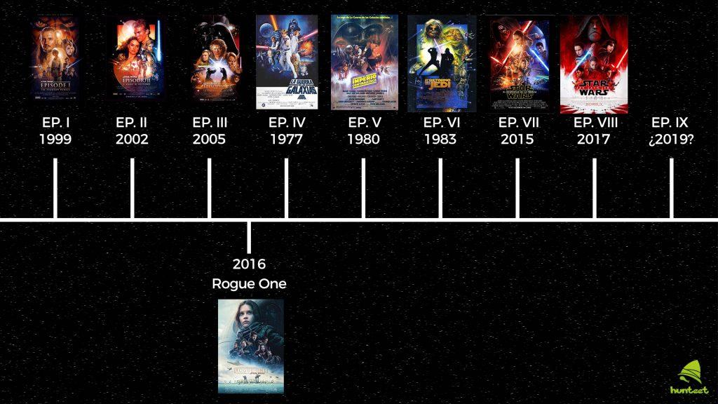 Cronología y orden películas Star Wars rogue one episodio I, II, III, IV, V, VI, VII, VIII