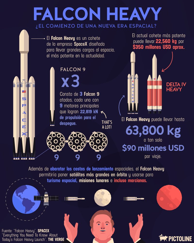 Comparativa del Falcon Heavy vs Delta IV Heavy anterior cohete más potente, más barato y reutilizable