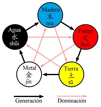 Los 5 elementos chinos el orden y sus interacciones